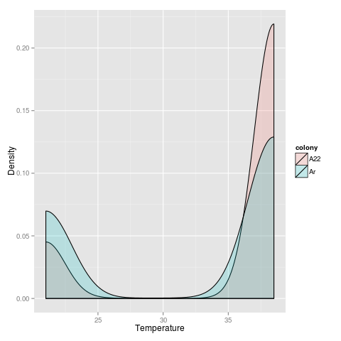 Plot of T_on for High genes in the two species using predicted expression values