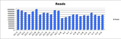Distribution of reads