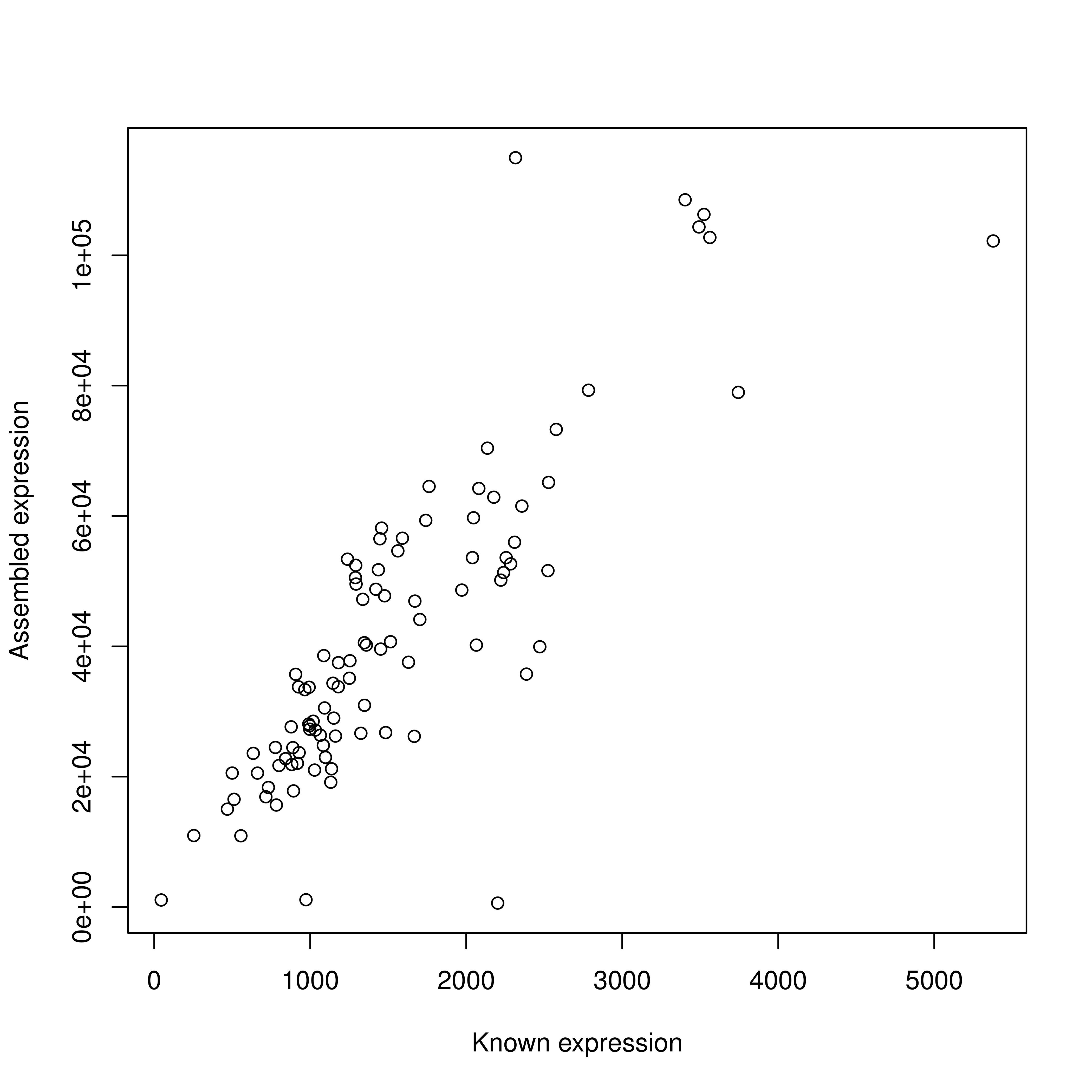 correlation plot