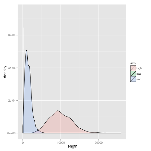gamma distribution histogram