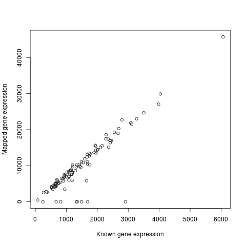 Correlation between known and mapped reads for gene expression data